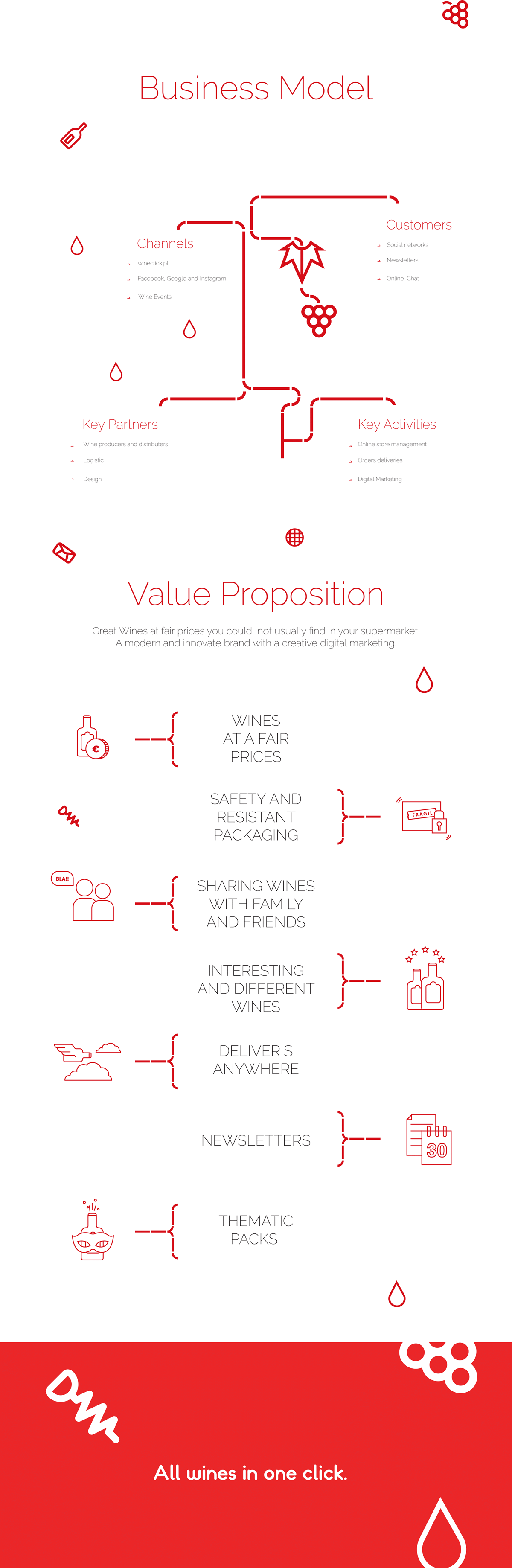 Business Model - Value Proposition