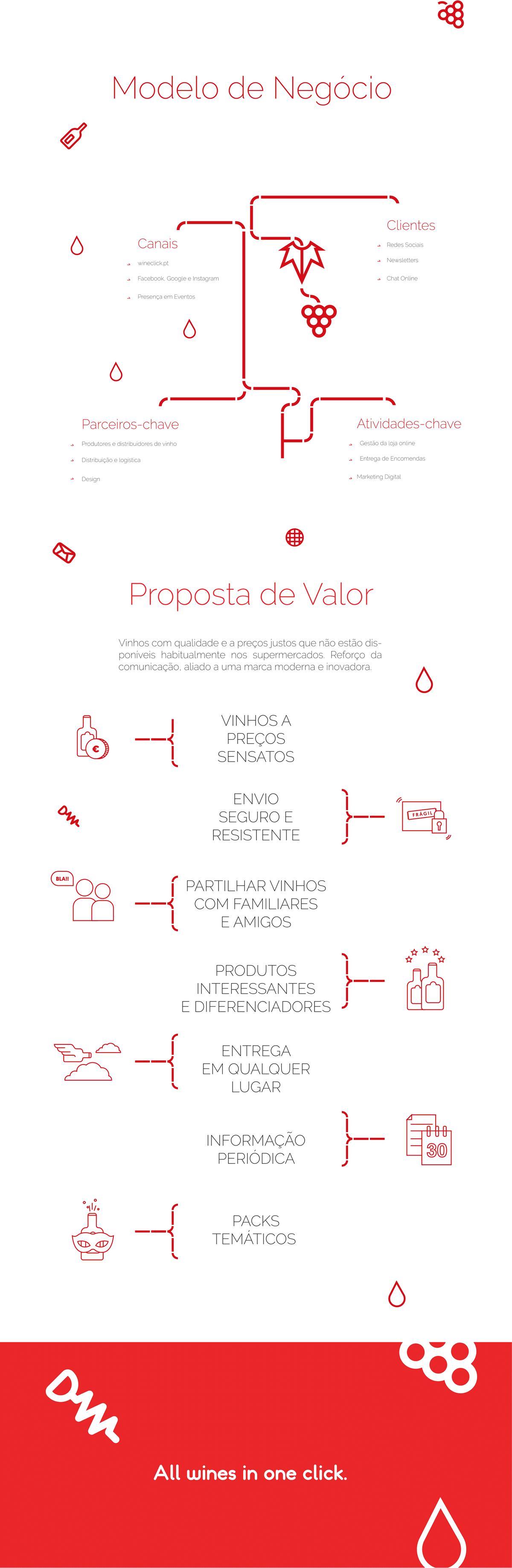 Modelo de Negócio - Proposta de Valor